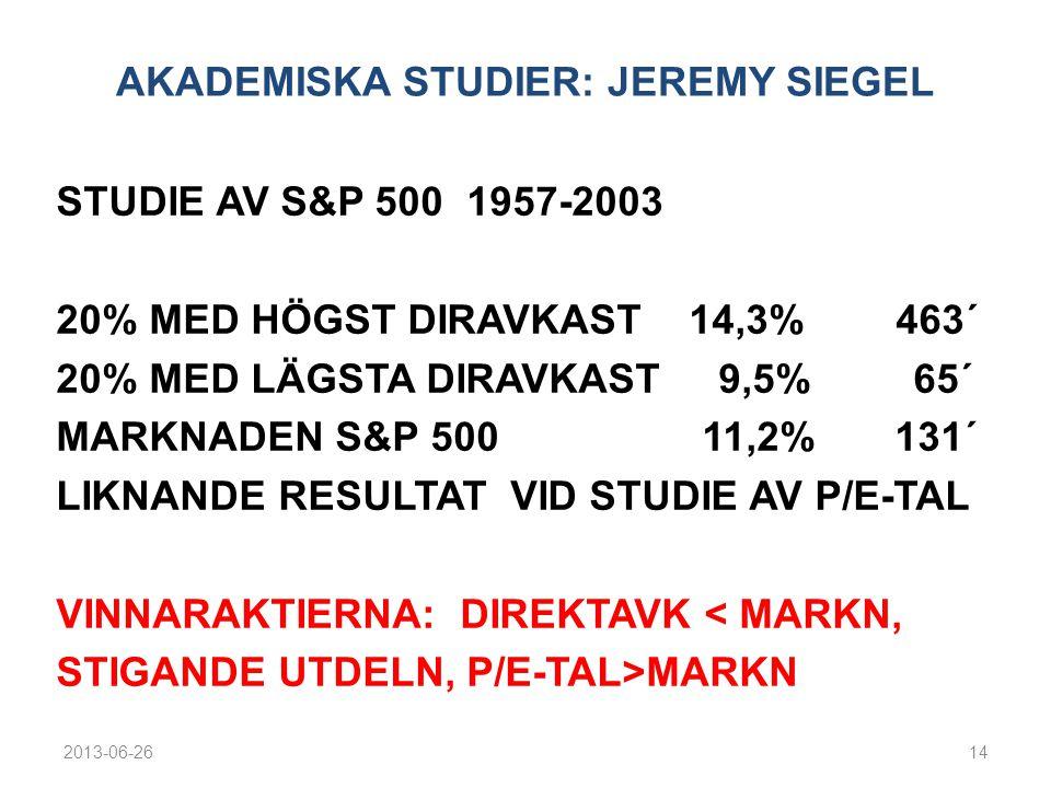 AKADEMISKA STUDIER: JEREMY SIEGEL STUDIE AV S&P 500 1957-2003 20% MED HÖGST DIRAVKAST 14,3% 463´ 20% MED LÄGSTA DIRAVKAST 9,5% 65´ MARKNADEN S&P 500 11,2% 131´ LIKNANDE RESULTAT VID STUDIE AV P/E-TAL VINNARAKTIERNA: DIREKTAVK < MARKN, STIGANDE UTDELN, P/E-TAL>MARKN 2013-06-2614