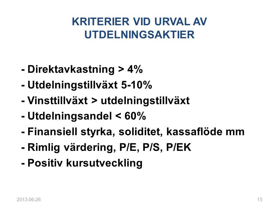 KRITERIER VID URVAL AV UTDELNINGSAKTIER - Direktavkastning > 4% - Utdelningstillväxt 5-10% - Vinsttillväxt > utdelningstillväxt - Utdelningsandel < 60% - Finansiell styrka, soliditet, kassaflöde mm - Rimlig värdering, P/E, P/S, P/EK - Positiv kursutveckling 2013-06-2615