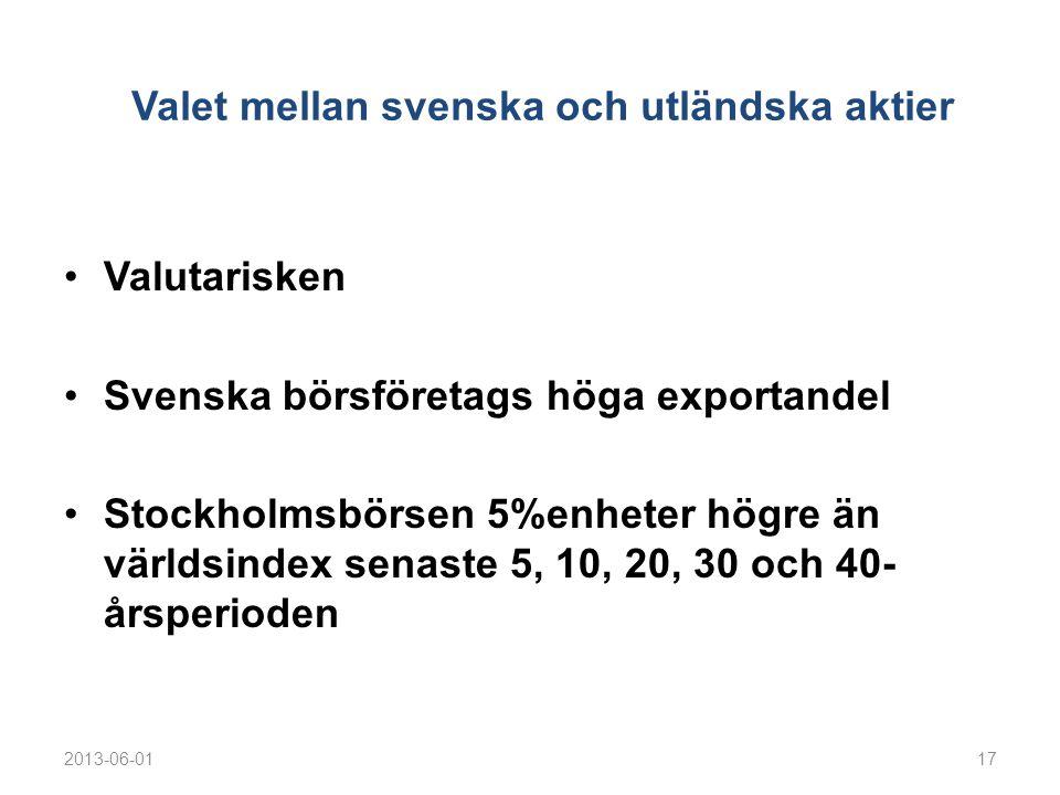 Valet mellan svenska och utländska aktier •Valutarisken •Svenska börsföretags höga exportandel •Stockholmsbörsen 5%enheter högre än världsindex senaste 5, 10, 20, 30 och 40- årsperioden 2013-06-0117