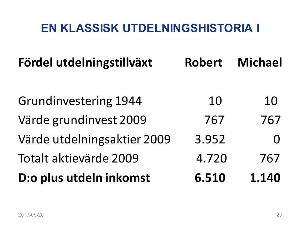 EN KLASSISK UTDELNINGSHISTORIA I Fördel utdelningstillväxt Robert Michael Grundinvestering 1944 10 10 Värde grundinvest 2009 767 767 Värde utdelningsa