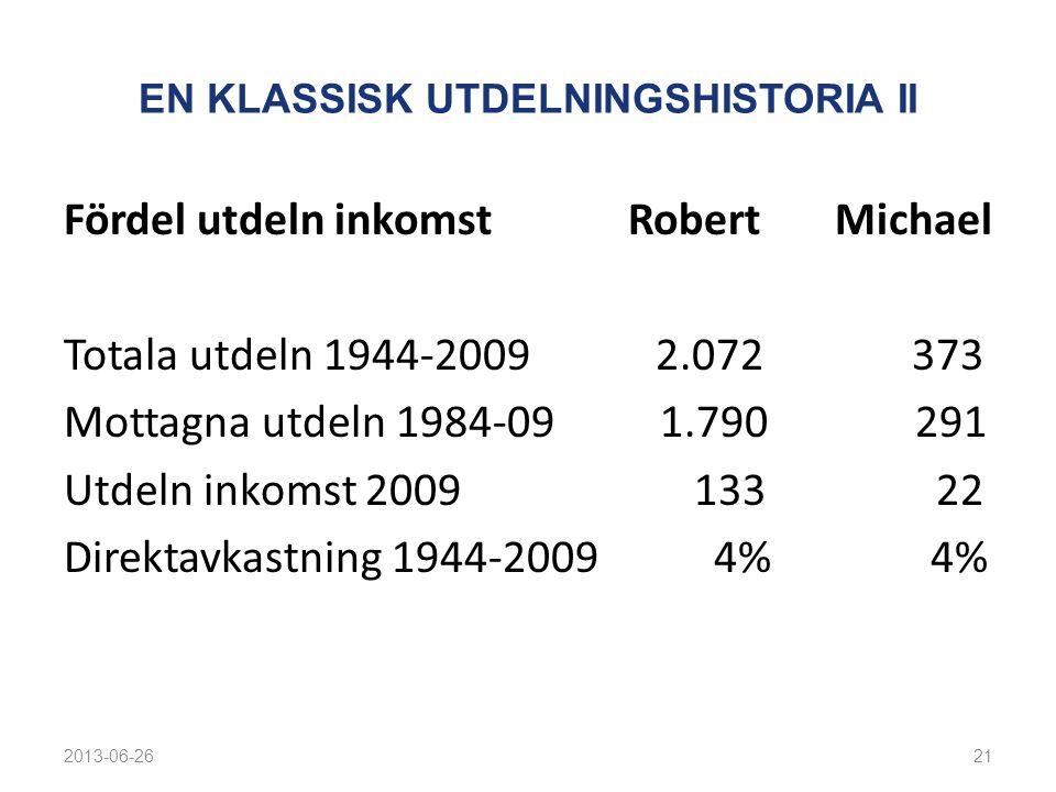 EN KLASSISK UTDELNINGSHISTORIA II Fördel utdeln inkomst Robert Michael Totala utdeln 1944-2009 2.072 373 Mottagna utdeln 1984-09 1.790 291 Utdeln inkomst 2009 133 22 Direktavkastning 1944-2009 4% 4% 2013-06-2621
