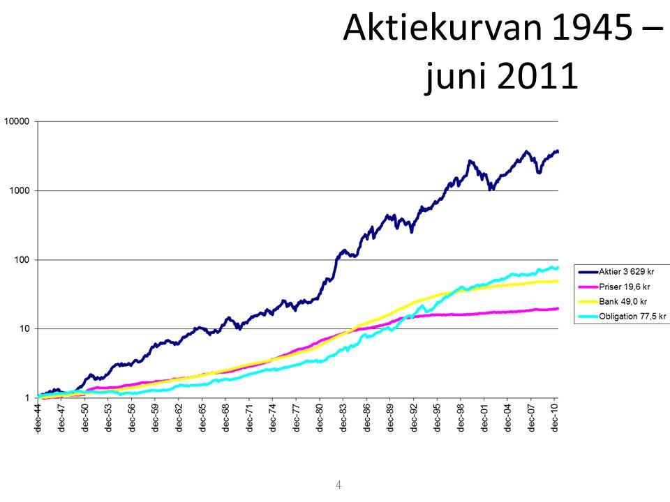 4 Aktiekurvan 1945 – juni 2011