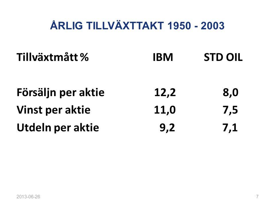 ÅRLIG TILLVÄXTTAKT 1950 - 2003 Tillväxtmått % IBM STD OIL Försäljn per aktie 12,2 8,0 Vinst per aktie 11,0 7,5 Utdeln per aktie 9,2 7,1 2013-06-267