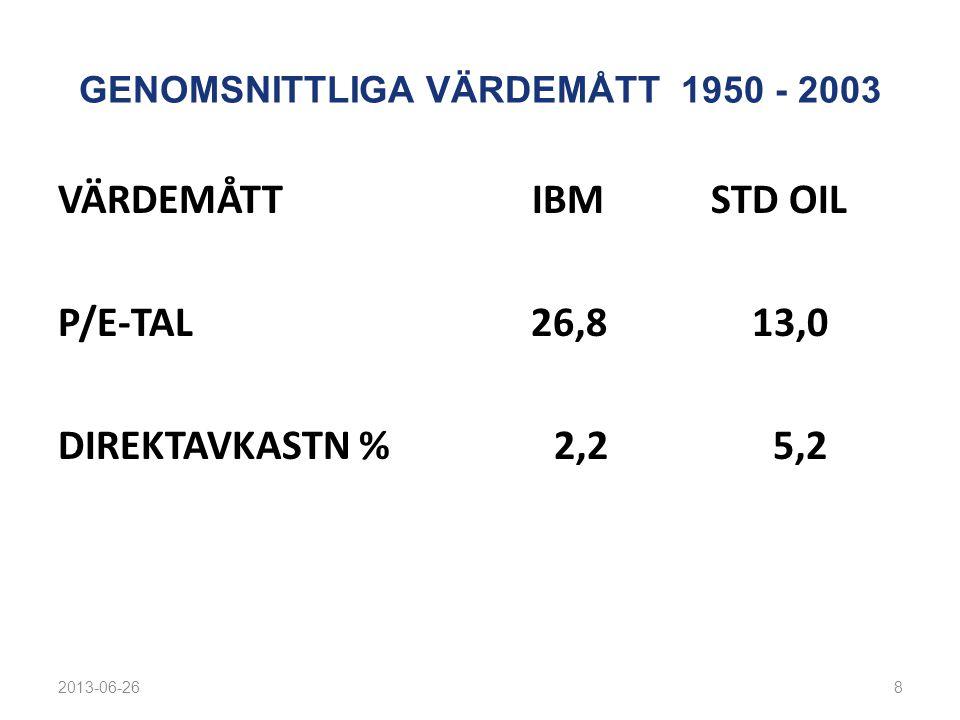 GENOMSNITTLIGA VÄRDEMÅTT 1950 - 2003 VÄRDEMÅTT IBM STD OIL P/E-TAL 26,8 13,0 DIREKTAVKASTN % 2,2 5,2 2013-06-268