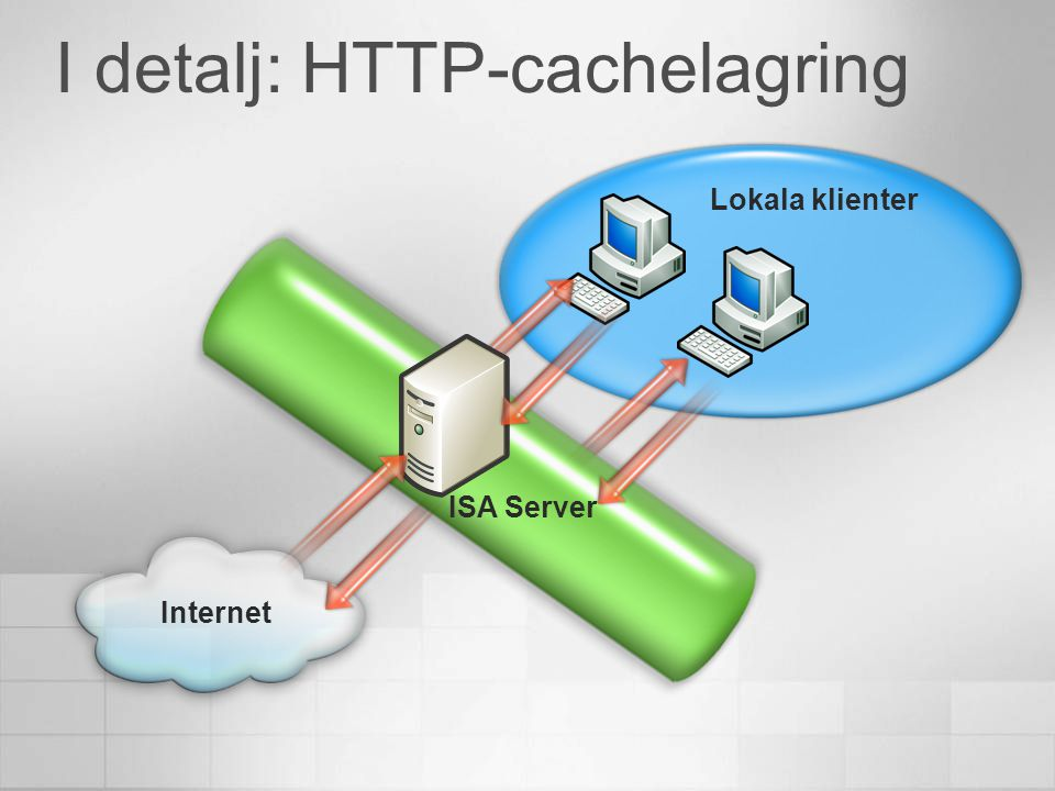 I detalj: HTTP-cachelagring Lokala klienter Internet ISA Server