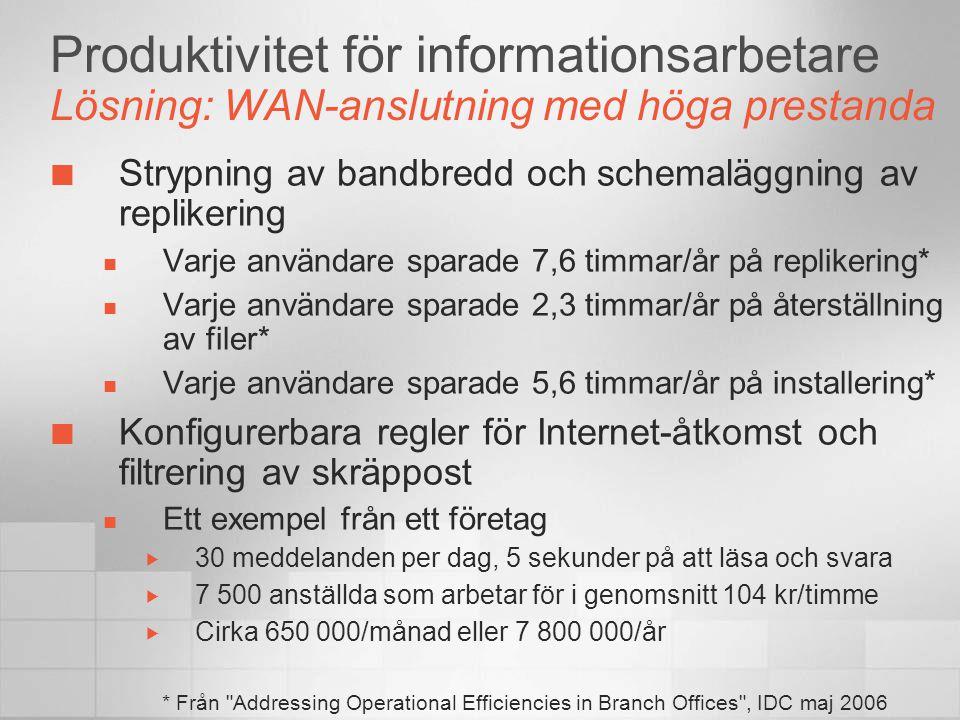 Produktivitet för informationsarbetare Lösning: WAN-anslutning med höga prestanda Strypning av bandbredd och schemaläggning av replikering  Varje användare sparade 7,6 timmar/år på replikering*  Varje användare sparade 2,3 timmar/år på återställning av filer*  Varje användare sparade 5,6 timmar/år på installering* Konfigurerbara regler för Internet-åtkomst och filtrering av skräppost  Ett exempel från ett företag  30 meddelanden per dag, 5 sekunder på att läsa och svara  7 500 anställda som arbetar för i genomsnitt 104 kr/timme  Cirka 650 000/månad eller 7 800 000/år * Från Addressing Operational Efficiencies in Branch Offices , IDC maj 2006