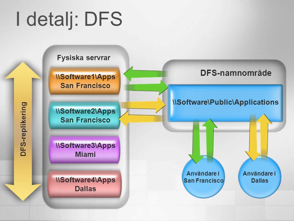 I detalj: DFS \\Software1\Apps San Francisco \\Software2\Apps San Francisco \\Software3\Apps Miami \\Software4\Apps Dallas Fysiska servrar \\Software\Public\Applications DFS-namnområde DFS-replikering Användare i Dallas Användare i San Francisco