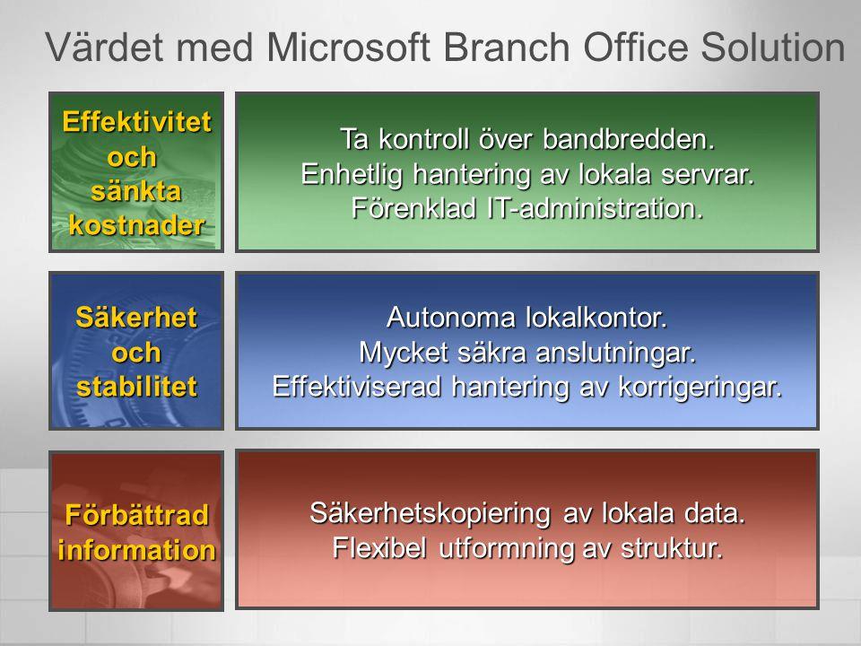 Värdet med Microsoft Branch Office Solution Säkerhetskopiering av lokala data. Flexibel utformning av struktur. Ta kontroll över bandbredden. Enhetlig