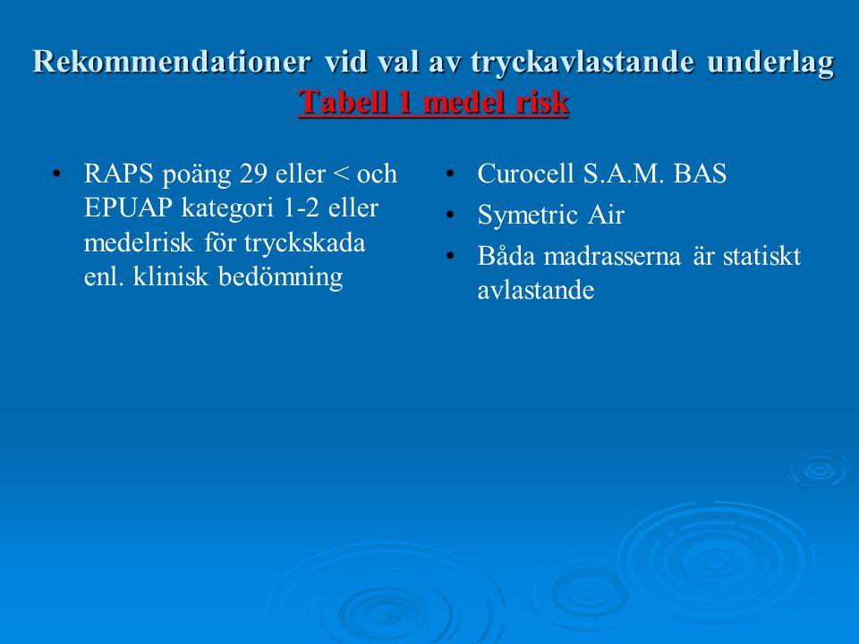 Rekommendationer vid val av tryckavlastande underlag Tabell 1 medel risk • •RAPS poäng 29 eller < och EPUAP kategori 1-2 eller medelrisk för tryckskad