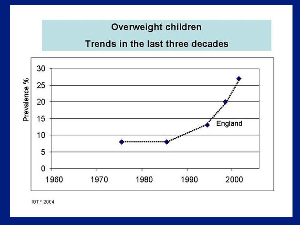 Ökning i prevalensen av barnfetma i Kina 1989-1997 Obesity increased in urban children by over 8 fold Luo and Hu; IJO '02
