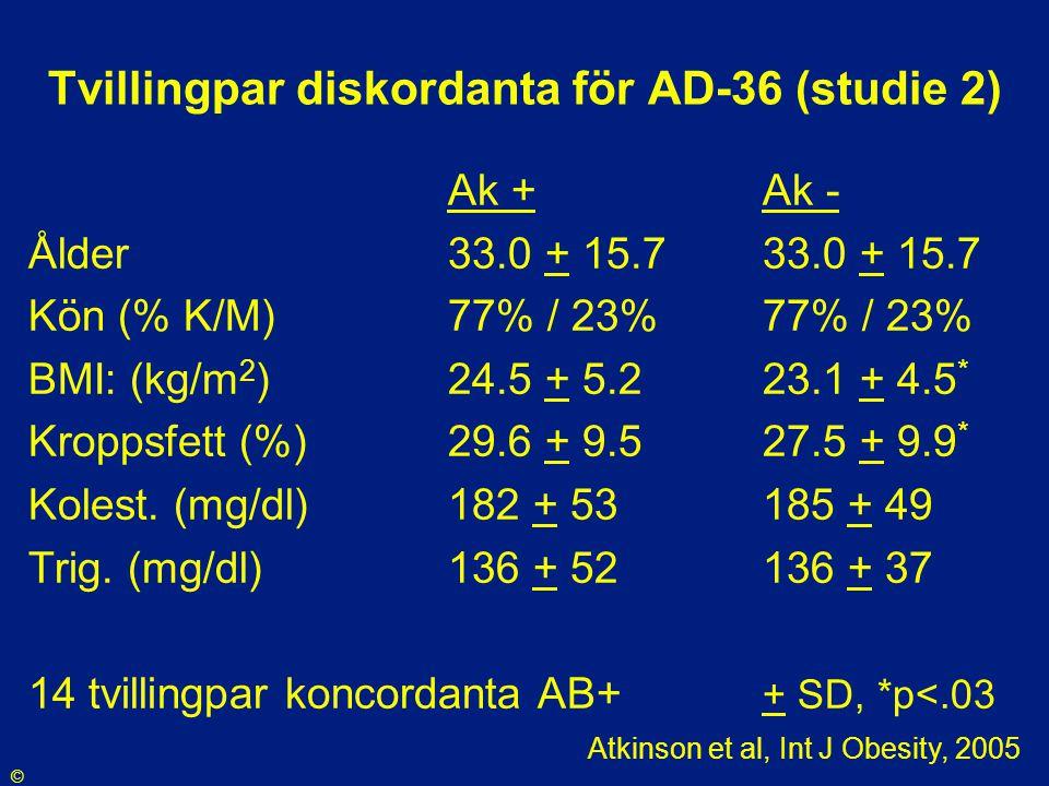 Tvillingpar diskordanta för AD-36 (studie 2) Ak +Ak - Ålder 33.0 + 15.733.0 + 15.7 Kön (% K/M)77% / 23%77% / 23% BMI: (kg/m 2 )24.5 + 5.223.1 + 4.5 *