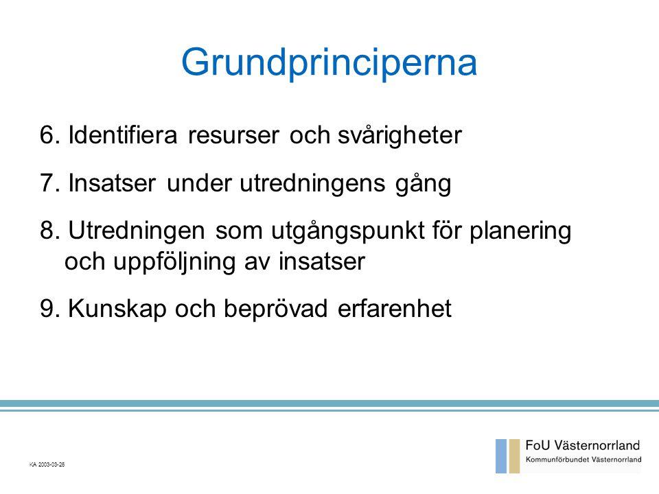 Grundprinciperna 6.Identifiera resurser och svårigheter 7.