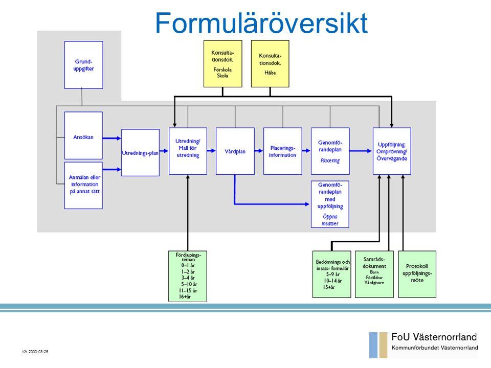 Formuläröversikt KA 2003-03-26
