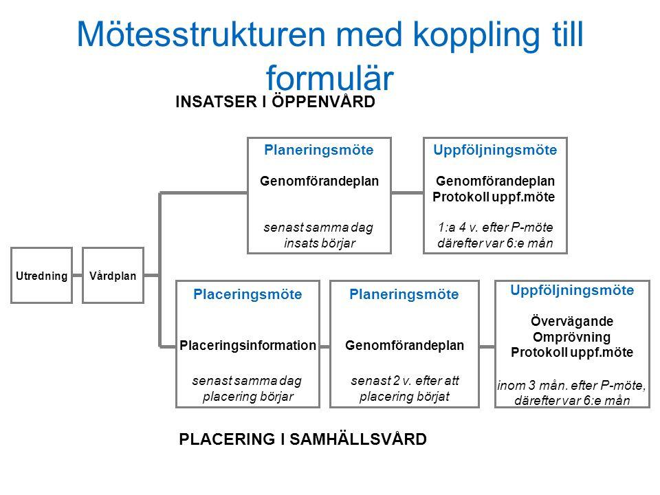 Mötesstrukturen med koppling till formulär Utredning Planeringsmöte Genomförandeplan senast samma dag insats börjar Placeringsmöte Placeringsinformation senast samma dag placering börjar Planeringsmöte Genomförandeplan senast 2 v.