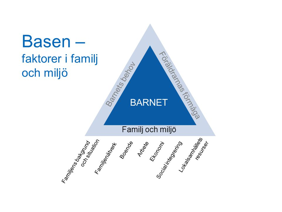 Basen – faktorer i familj och miljö BARNET Familj och miljö Barnets behov Föräldrarnas förmåga Familjenätverk Boende Arbete Ekonomi Familjens bakgrund och situation Social integrering Lokalsamhällets resurser