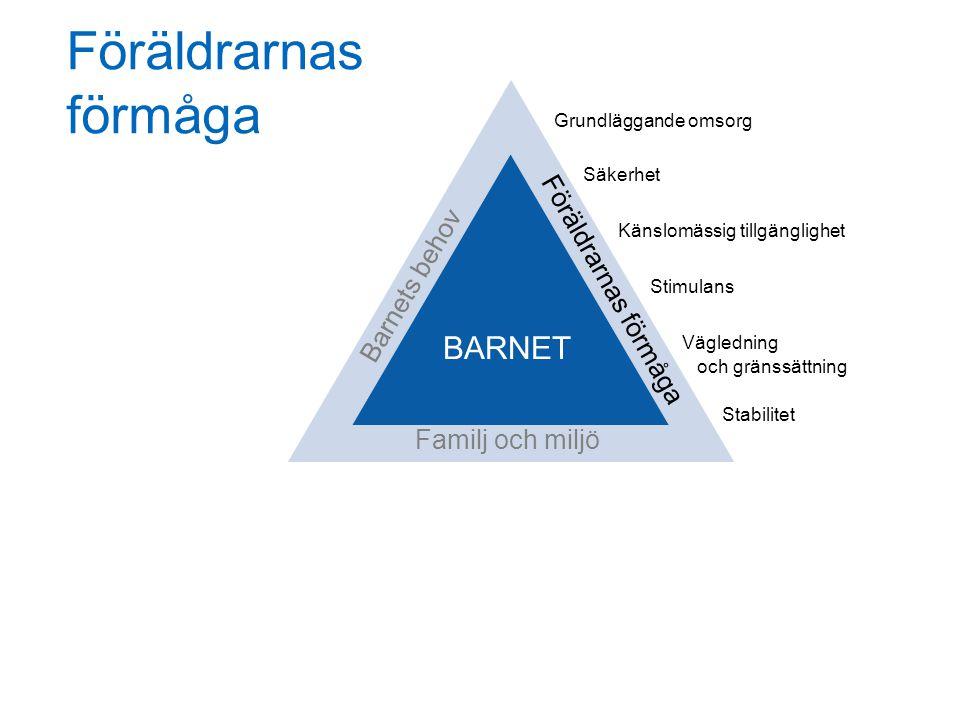 Föräldrarnas förmåga BARNET Familj och miljö Barnets behov Föräldrarnas förmåga Grundläggande omsorg Säkerhet Känslomässig tillgänglighet Stimulans Vägledning och gränssättning Stabilitet