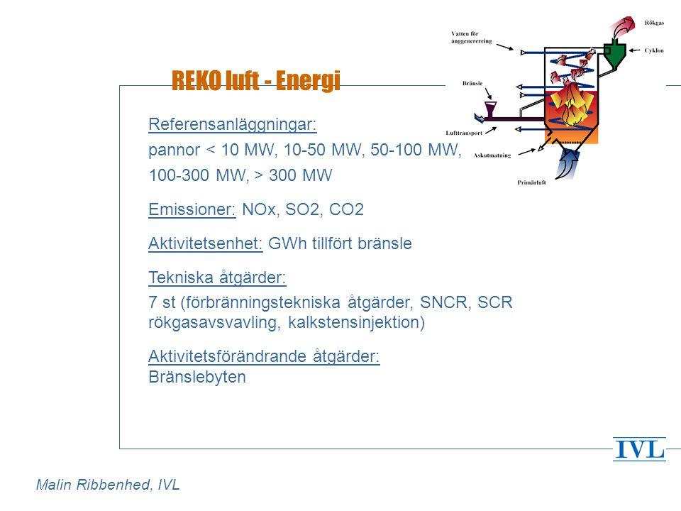 REKO luft - Energi Referensanläggningar: pannor < 10 MW, 10-50 MW, 50-100 MW, 100-300 MW, > 300 MW Emissioner: NOx, SO2, CO2 Aktivitetsenhet: GWh tillfört bränsle Tekniska åtgärder: 7 st (förbränningstekniska åtgärder, SNCR, SCR rökgasavsvavling, kalkstensinjektion) Aktivitetsförändrande åtgärder: Bränslebyten Malin Ribbenhed, IVL