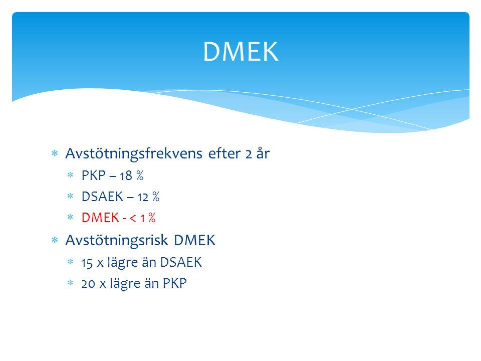  Avstötningsfrekvens efter 2 år  PKP – 18 %  DSAEK – 12 %  DMEK - < 1 %  Avstötningsrisk DMEK  15 x lägre än DSAEK  20 x lägre än PKP DMEK
