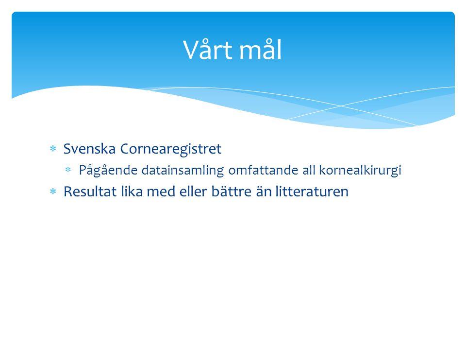  Svenska Cornearegistret  Pågående datainsamling omfattande all kornealkirurgi  Resultat lika med eller bättre än litteraturen Vårt mål