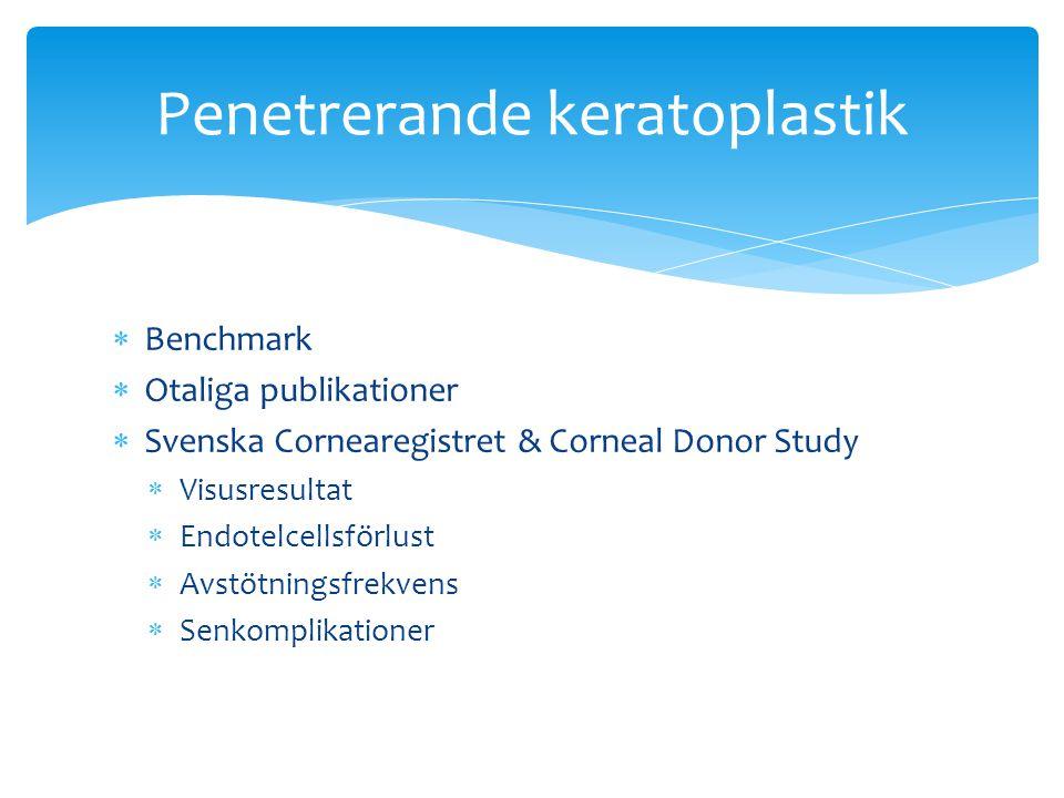  Benchmark  Otaliga publikationer  Svenska Cornearegistret & Corneal Donor Study  Visusresultat  Endotelcellsförlust  Avstötningsfrekvens  Senkomplikationer Penetrerande keratoplastik