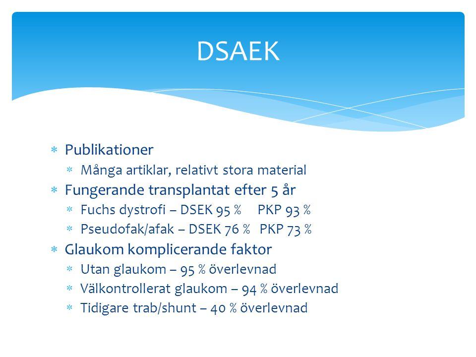  Publikationer  Många artiklar, relativt stora material  Fungerande transplantat efter 5 år  Fuchs dystrofi – DSEK 95 % PKP 93 %  Pseudofak/afak – DSEK 76 % PKP 73 %  Glaukom komplicerande faktor  Utan glaukom – 95 % överlevnad  Välkontrollerat glaukom – 94 % överlevnad  Tidigare trab/shunt – 40 % överlevnad DSAEK