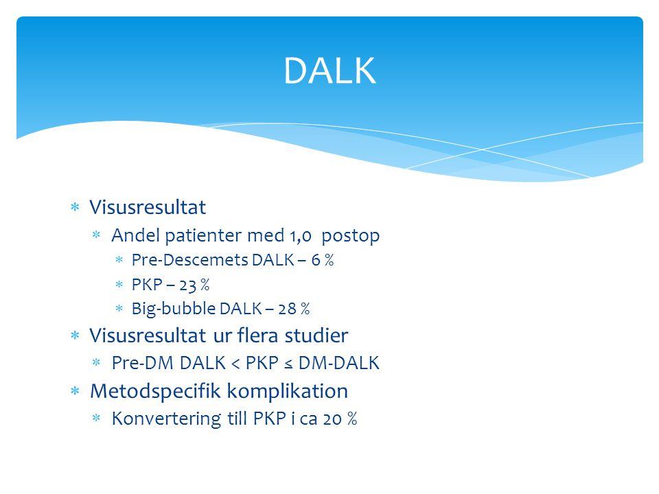  Visusresultat  Andel patienter med 1,0 postop  Pre-Descemets DALK – 6 %  PKP – 23 %  Big-bubble DALK – 28 %  Visusresultat ur flera studier  Pre-DM DALK < PKP ≤ DM-DALK  Metodspecifik komplikation  Konvertering till PKP i ca 20 % DALK