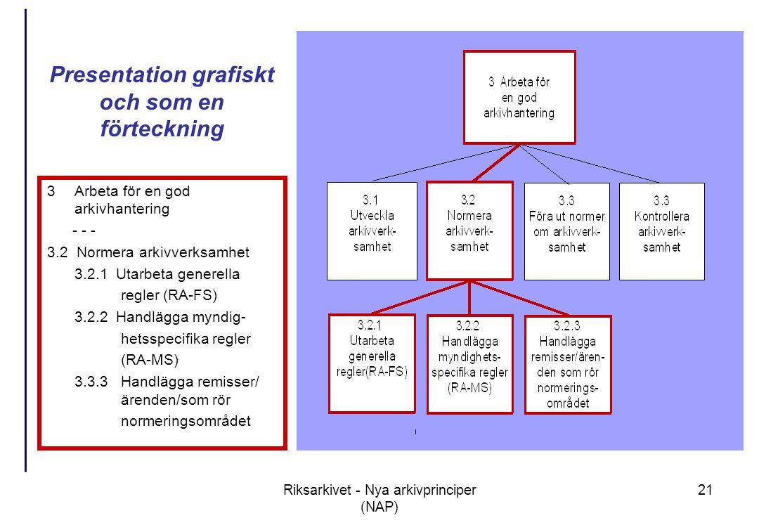Riksarkivet - Nya arkivprinciper (NAP) 21 Presentation grafiskt och som en förteckning 3Arbeta för en god arkivhantering - - - 3.2 Normera arkivverksamhet 3.2.1 Utarbeta generella regler (RA-FS) 3.2.2 Handlägga myndig- hetsspecifika regler (RA-MS) 3.3.3Handlägga remisser/ ärenden/som rör normeringsområdet