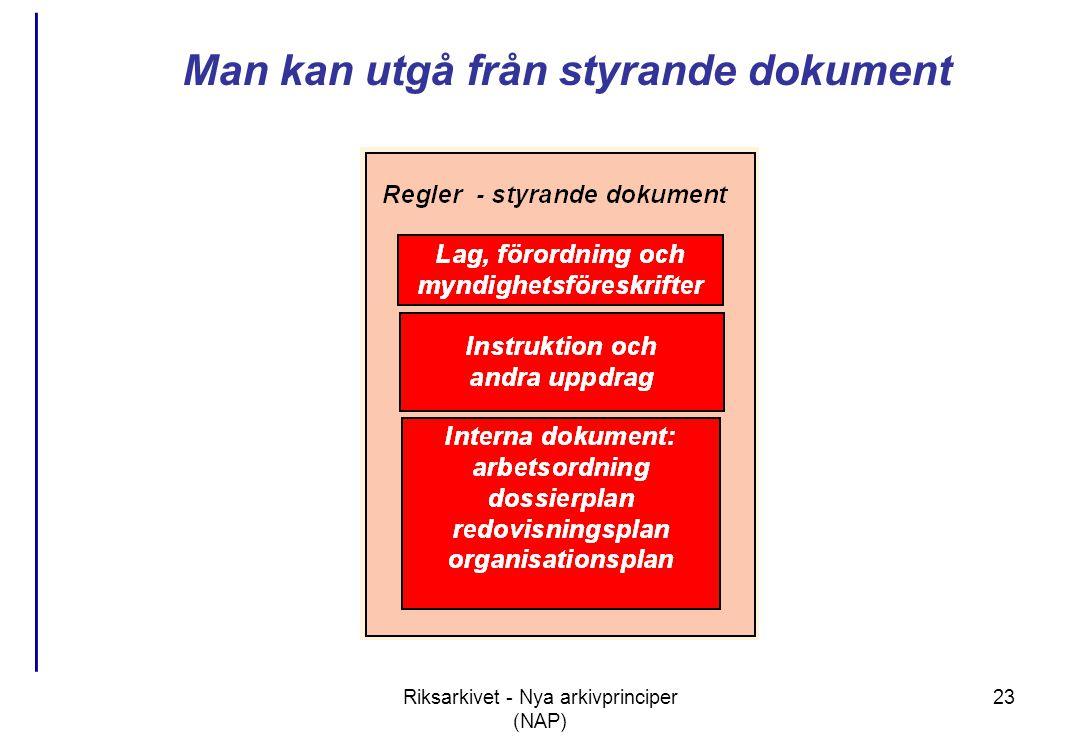 Riksarkivet - Nya arkivprinciper (NAP) 23 Man kan utgå från styrande dokument