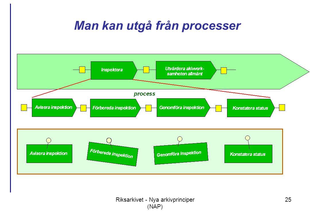 Riksarkivet - Nya arkivprinciper (NAP) 25 Man kan utgå från processer