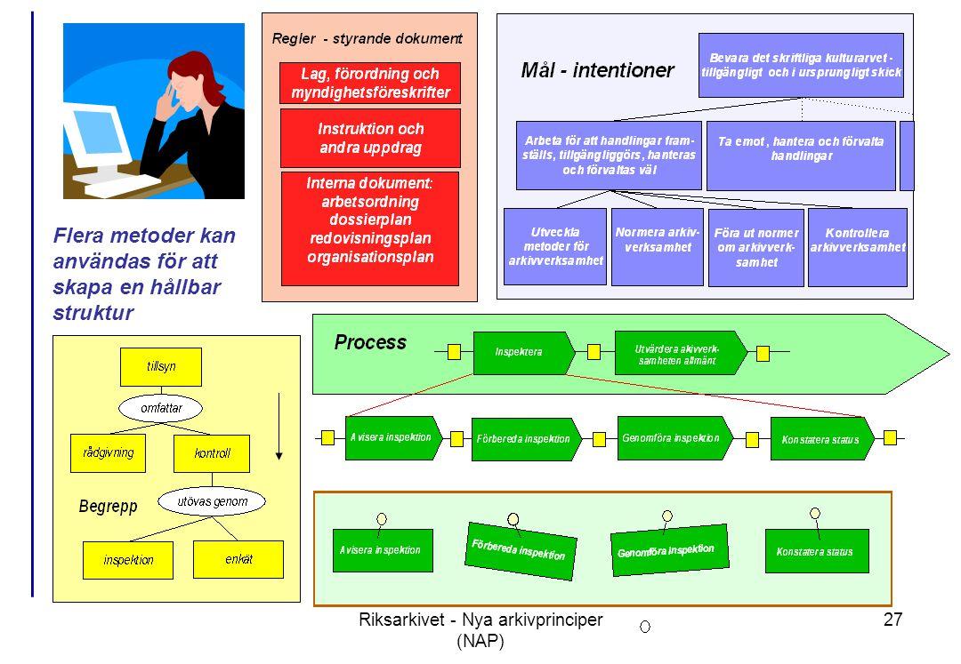 Riksarkivet - Nya arkivprinciper (NAP) 27 Flera metoder kan användas för att skapa en hållbar struktur