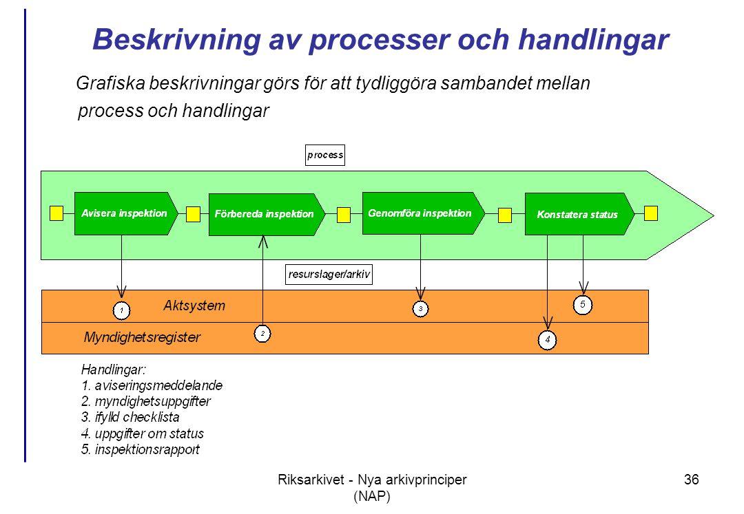 Riksarkivet - Nya arkivprinciper (NAP) 36 Grafiska beskrivningar görs för att tydliggöra sambandet mellan process och handlingar Beskrivning av processer och handlingar