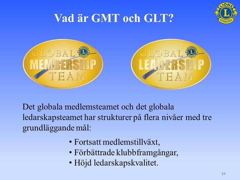 Vad är GMT och GLT.