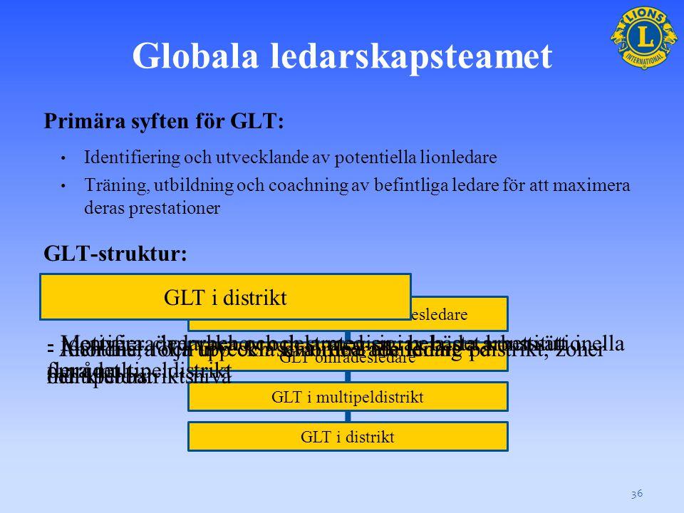 Globala ledarskapsteamet 36 GLT konstitutionell områdesledare GLT områdesledare GLT i multipeldistrikt GLT i distrikt Primära syften för GLT: • Identifiering och utvecklande av potentiella lionledare • Träning, utbildning och coachning av befintliga ledare för att maximera deras prestationer GLT-struktur: GLT konstitutionell områdesledare - Identifiera ledarbehov och strategier i hela det konstitutionella området GLT områdesledare - Motivera, övervaka och dela med sig av bästa arbetssätt i flera multipeldistrikt - Anordna, följa upp och samordna utbildning på multipeldistriktsnivå GLT i multipeldistriktGLT i distrikt - Identifiera och utveckla kvalificerade ledare i distrikt, zoner och klubbar