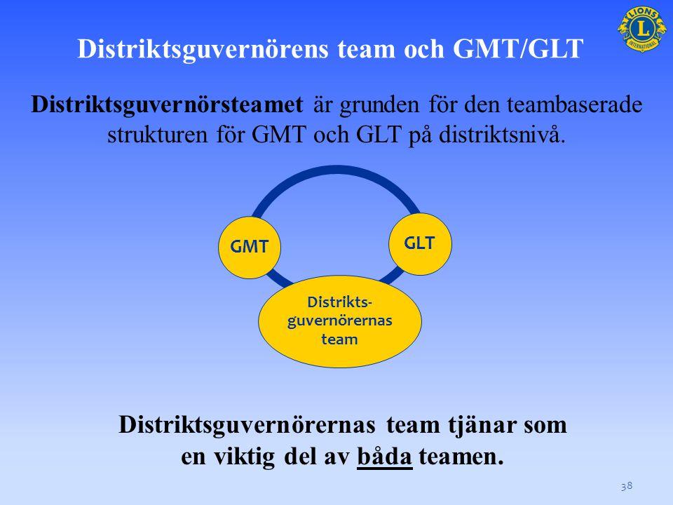 Distriktsguvernörens team och GMT/GLT 38 Distriktsguvernörsteamet är grunden för den teambaserade strukturen för GMT och GLT på distriktsnivå.