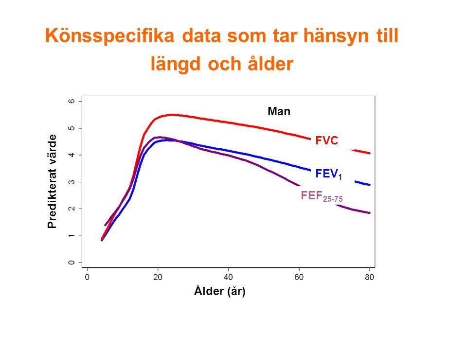 Könsspecifika data som tar hänsyn till längd och ålder Ålder (år) Predikterat värde Man FVC FEV 1 FEF 25-75
