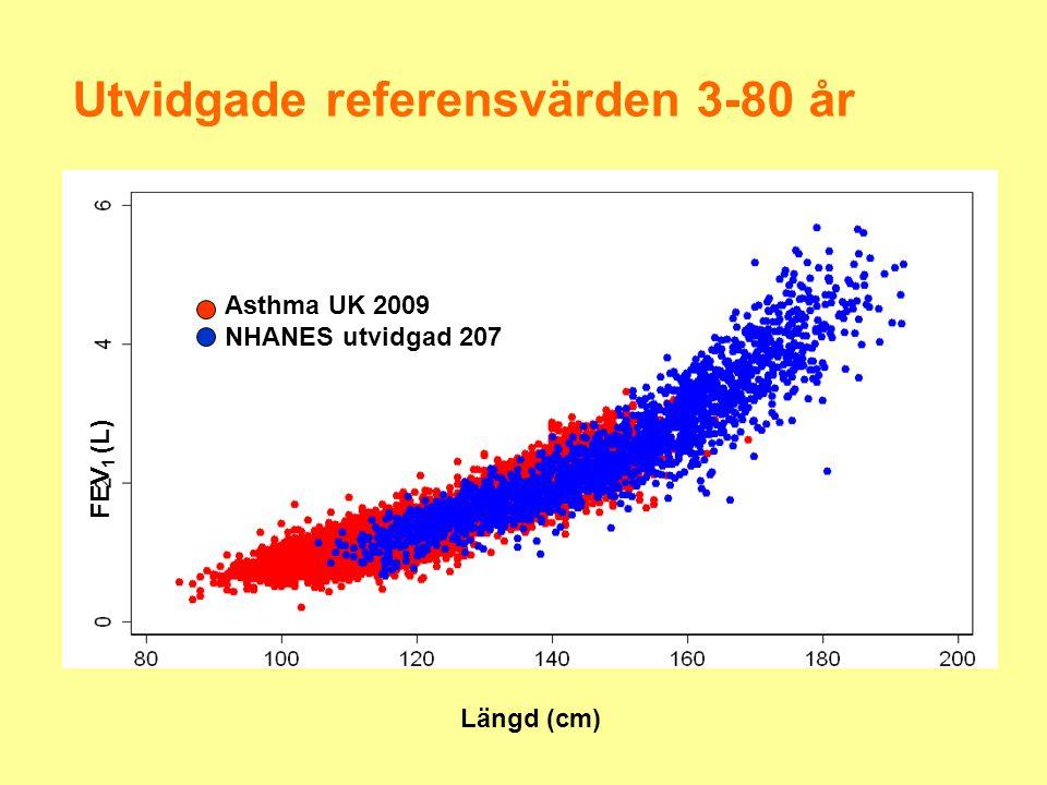 Utvidgade referensvärden 3-80 år FEV 1 (L) Längd (cm) Asthma UK 2009 NHANES utvidgad 207