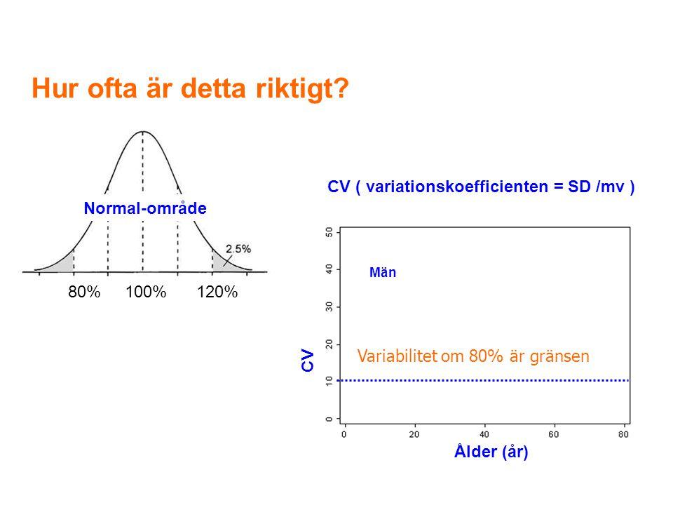 Variabilitet om 80% är gränsen Hur ofta är detta riktigt? 80% 100% 120% Normal-område CV ( variationskoefficienten = SD /mv ) CV Ålder (år) Män