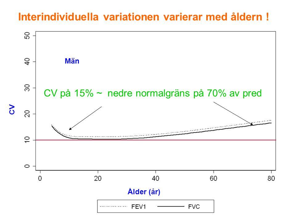 CV på 15% ~ nedre normalgräns på 70% av pred Interindividuella variationen varierar med åldern ! CV Män Ålder (år)
