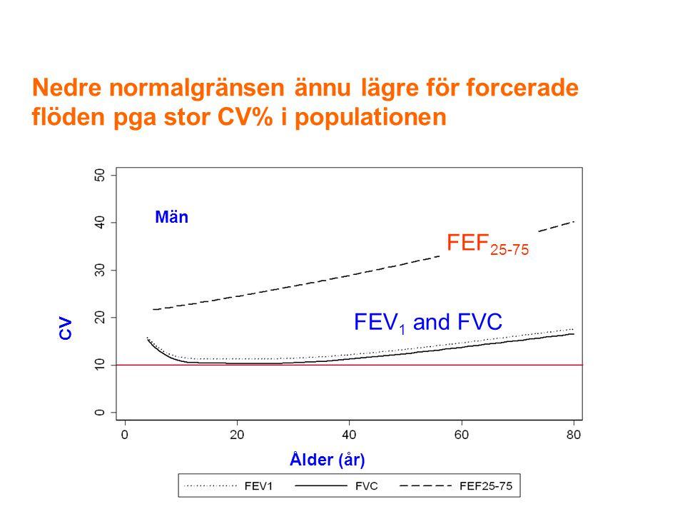 FEF 25-75 FEV 1 and FVC Nedre normalgränsen ännu lägre för forcerade flöden pga stor CV% i populationen CV Män Ålder (år)
