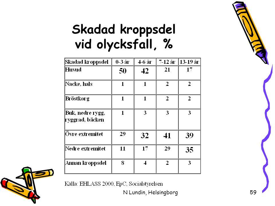 N Lundin, Helsingborg59 Skadad kroppsdel vid olycksfall, %