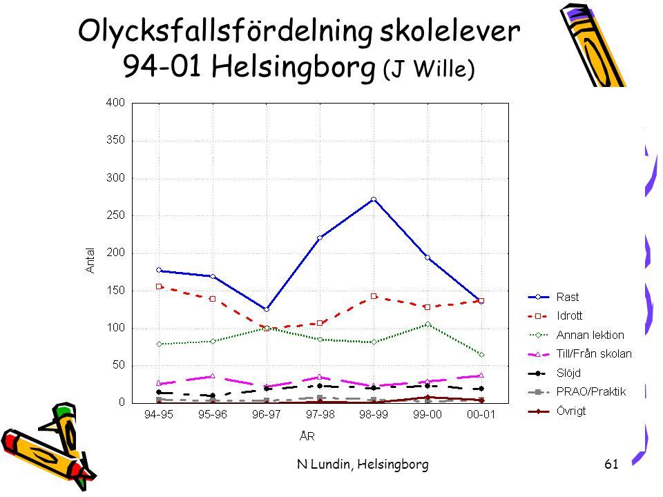 N Lundin, Helsingborg61 Olycksfallsfördelning skolelever 94-01 Helsingborg (J Wille)
