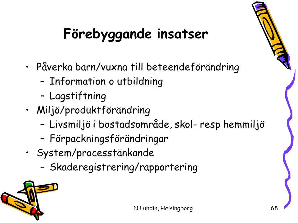 N Lundin, Helsingborg68 Förebyggande insatser •Påverka barn/vuxna till beteendeförändring –Information o utbildning –Lagstiftning •Miljö/produktförändring –Livsmiljö i bostadsområde, skol- resp hemmiljö –Förpackningsförändringar •System/processtänkande –Skaderegistrering/rapportering