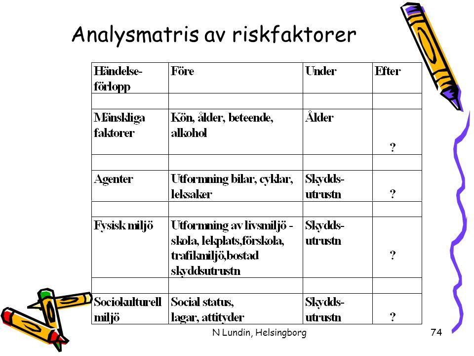 N Lundin, Helsingborg74 Analysmatris av riskfaktorer