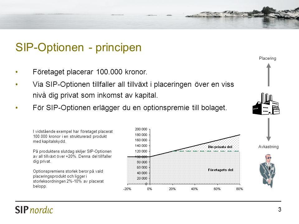 3 SIP-Optionen - principen Placering Avkastning •Företaget placerar 100.000 kronor.