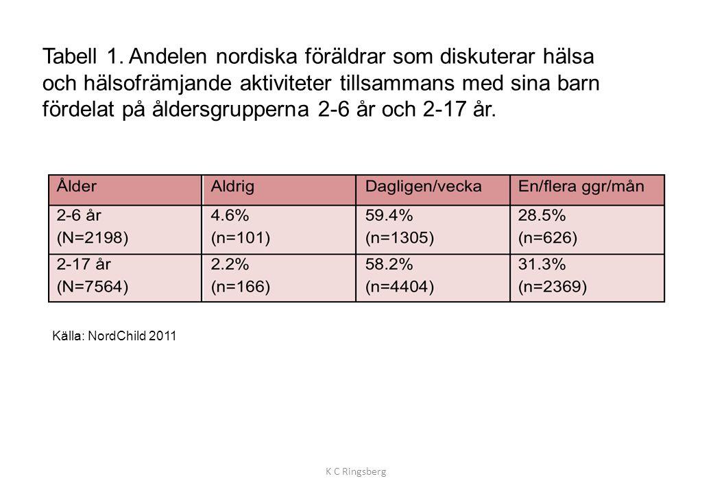 Tabell 1. Andelen nordiska föräldrar som diskuterar hälsa och hälsofrämjande aktiviteter tillsammans med sina barn fördelat på åldersgrupperna 2-6 år