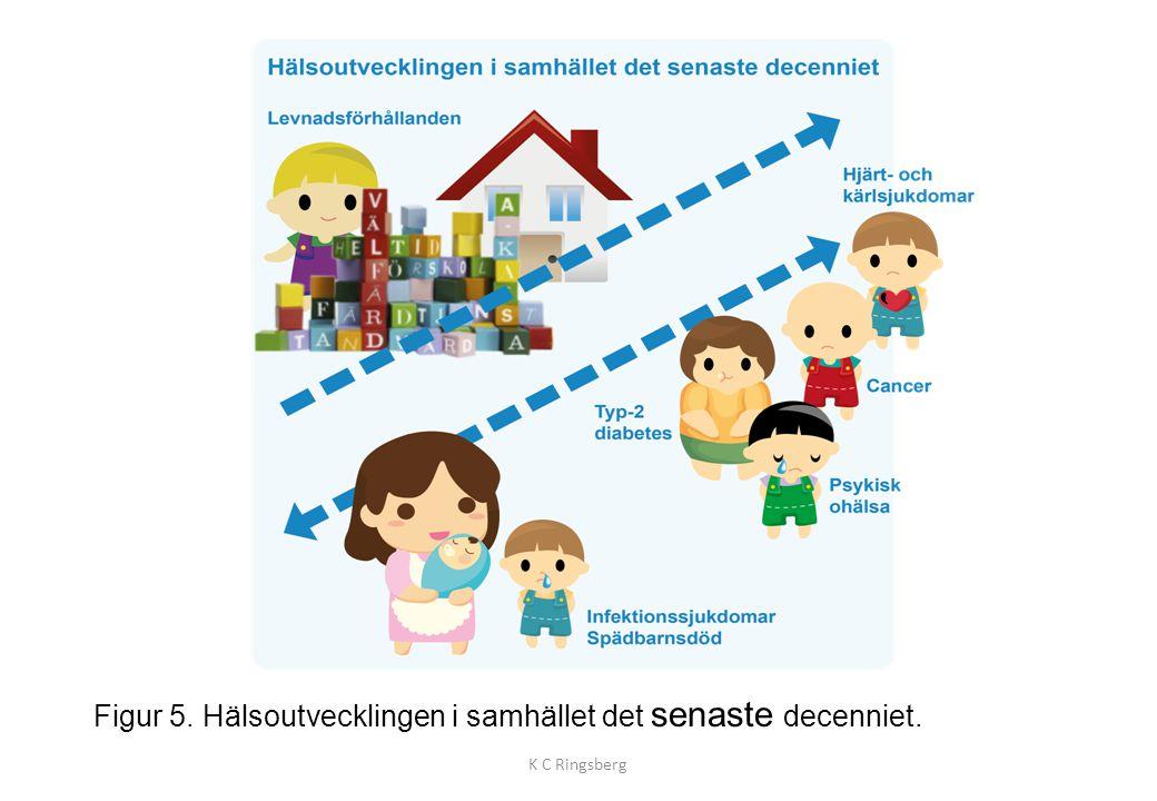 Figur 5. Hälsoutvecklingen i samhället det senaste decenniet. K C Ringsberg