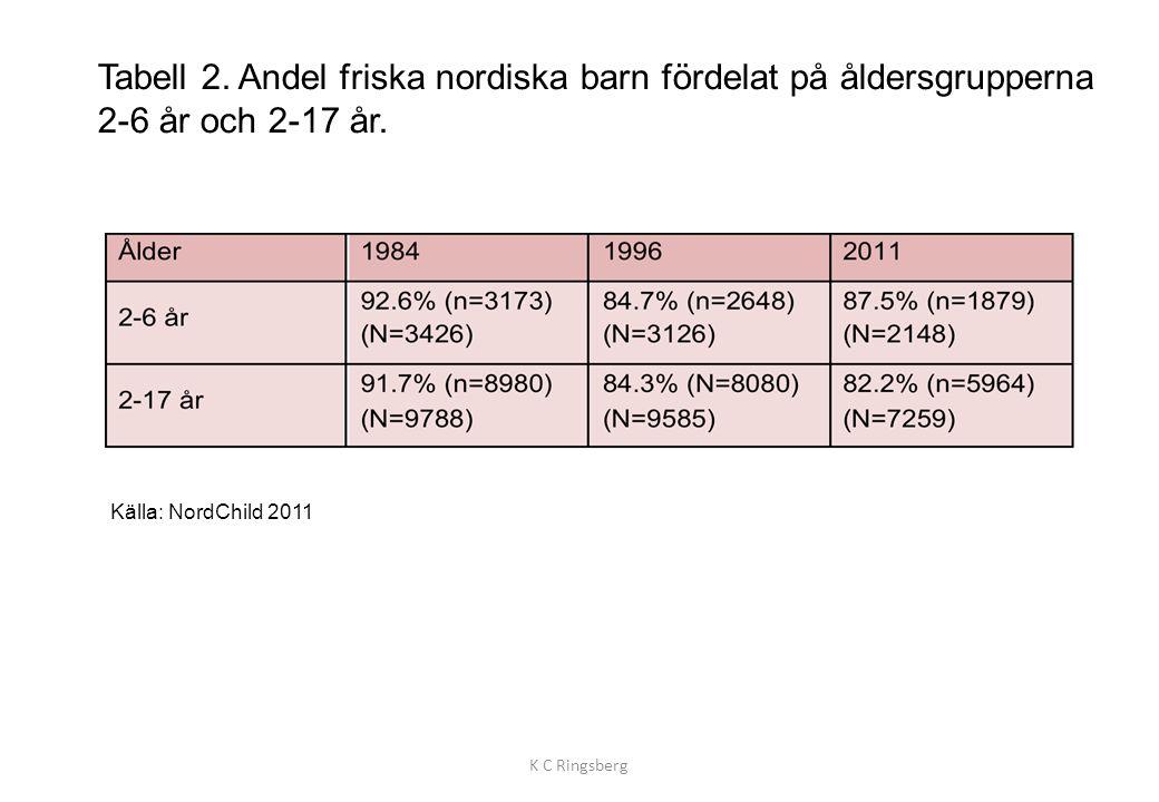 Tabell 2. Andel friska nordiska barn fördelat på åldersgrupperna 2-6 år och 2-17 år. K C Ringsberg Källa: NordChild 2011