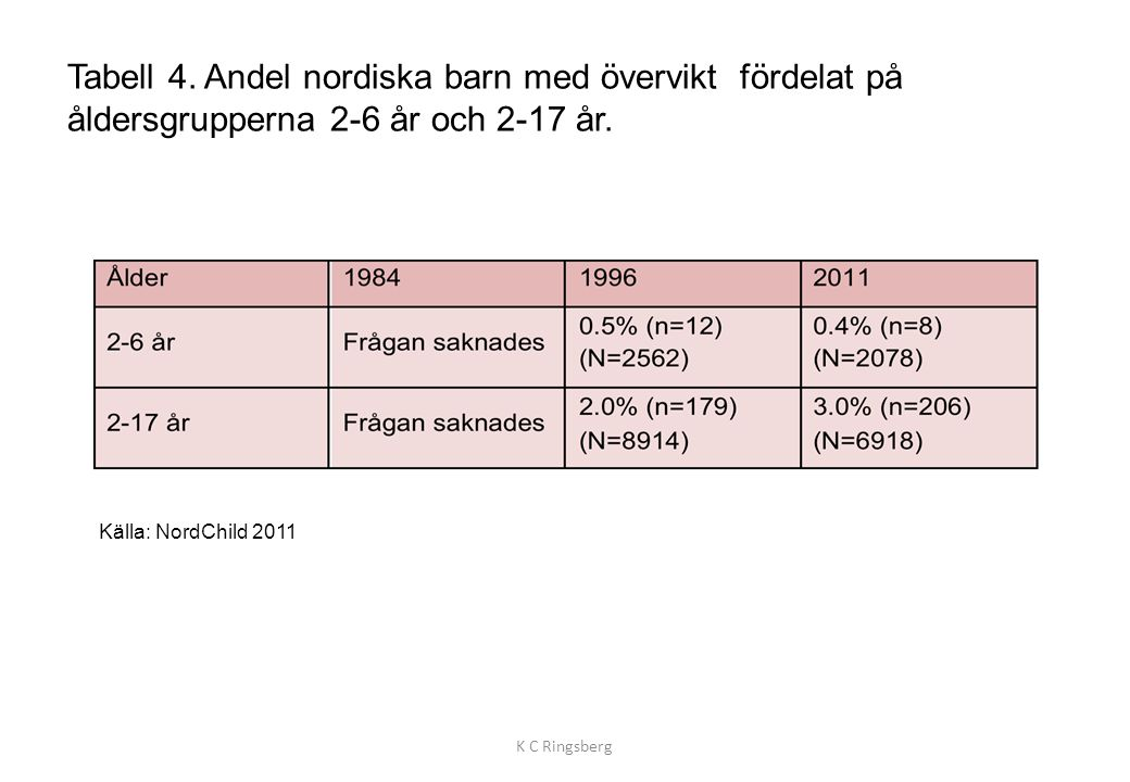 Tabell 4. Andel nordiska barn med övervikt fördelat på åldersgrupperna 2-6 år och 2-17 år. K C Ringsberg Källa: NordChild 2011
