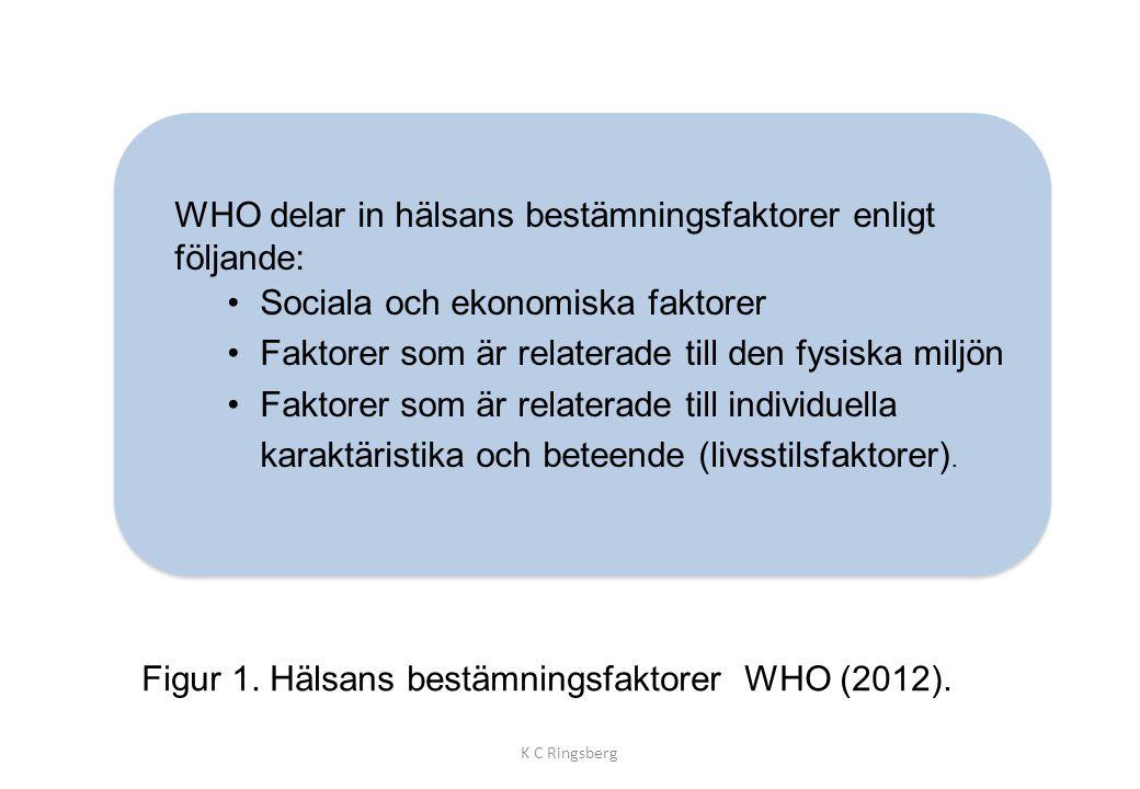 Figur 1. Hälsans bestämningsfaktorer WHO (2012). K C Ringsberg WHO delar in hälsans bestämningsfaktorer enligt följande: •Sociala och ekonomiska fakto