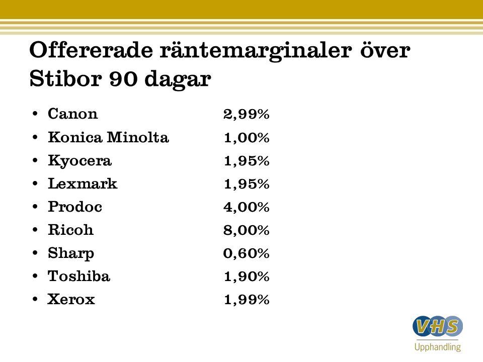 Offererade räntemarginaler över Stibor 90 dagar • Canon 2,99% • Konica Minolta 1,00% • Kyocera 1,95% • Lexmark 1,95% • Prodoc 4,00% • Ricoh 8,00% • Sh